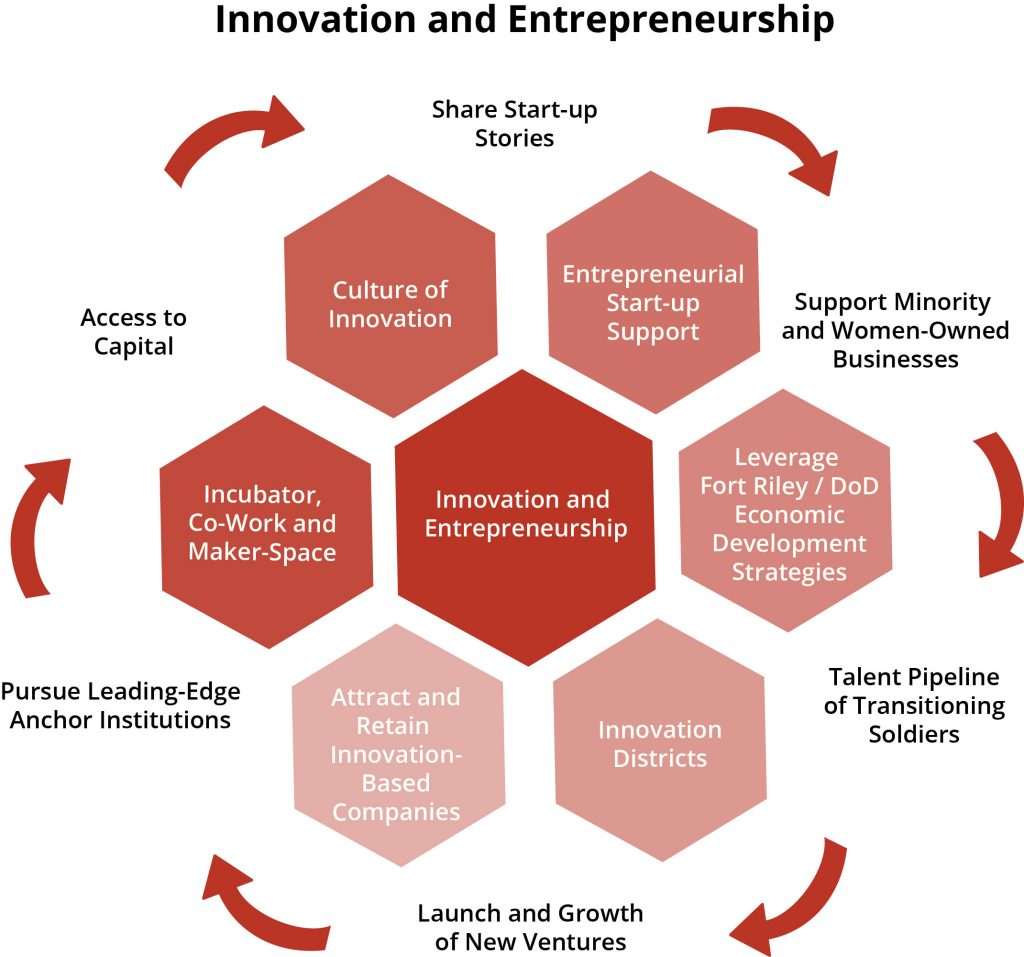 Innovation & Entrepreneurship Chart