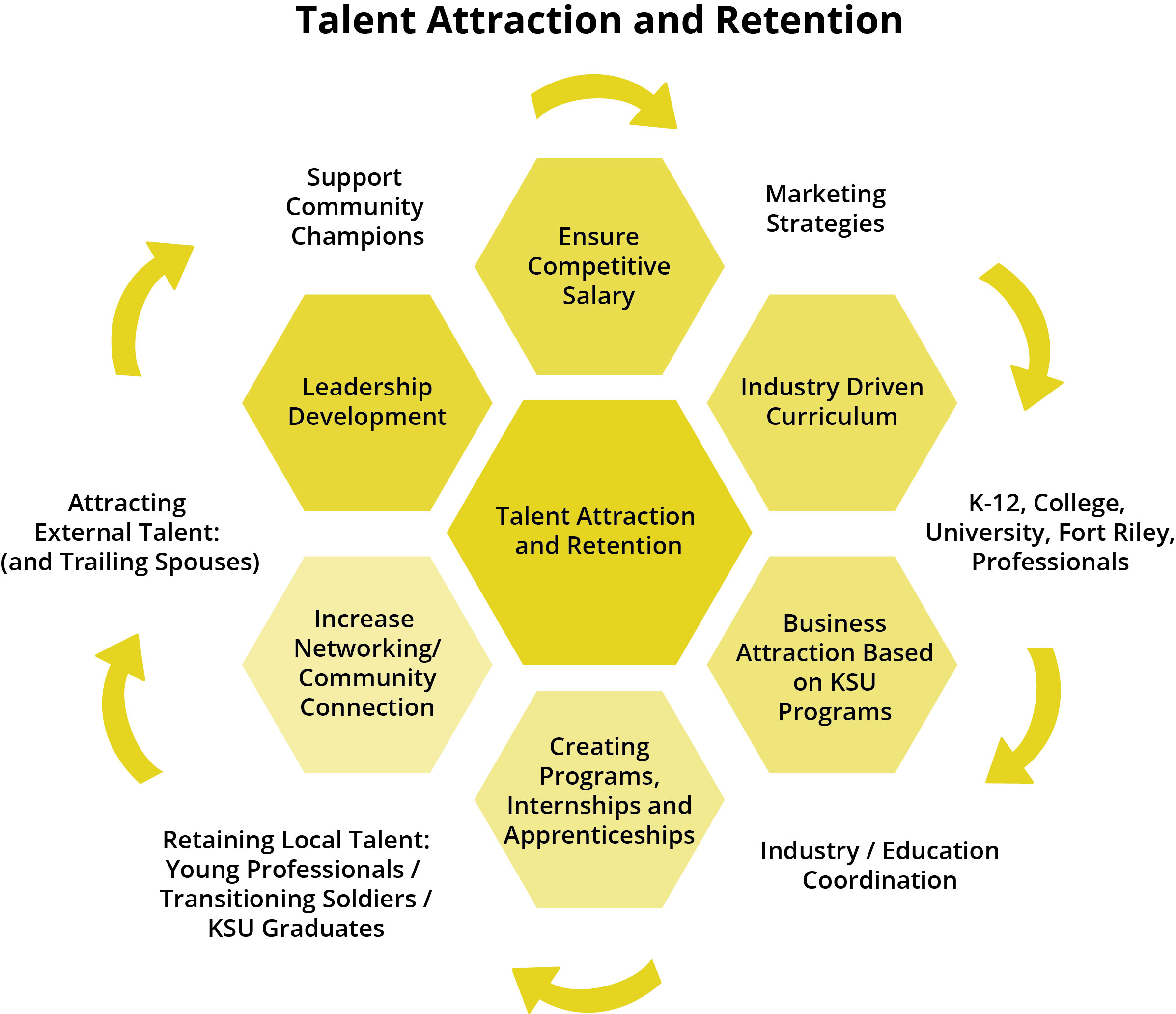 Talent Attraction Chart